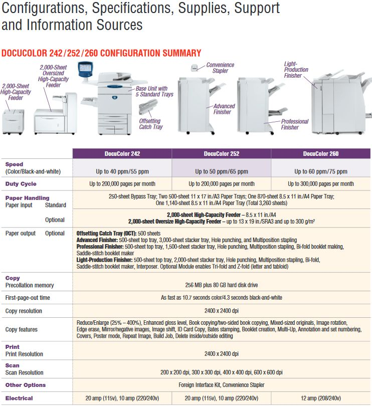 Xerox DocuColor 252 Driver / Specifications